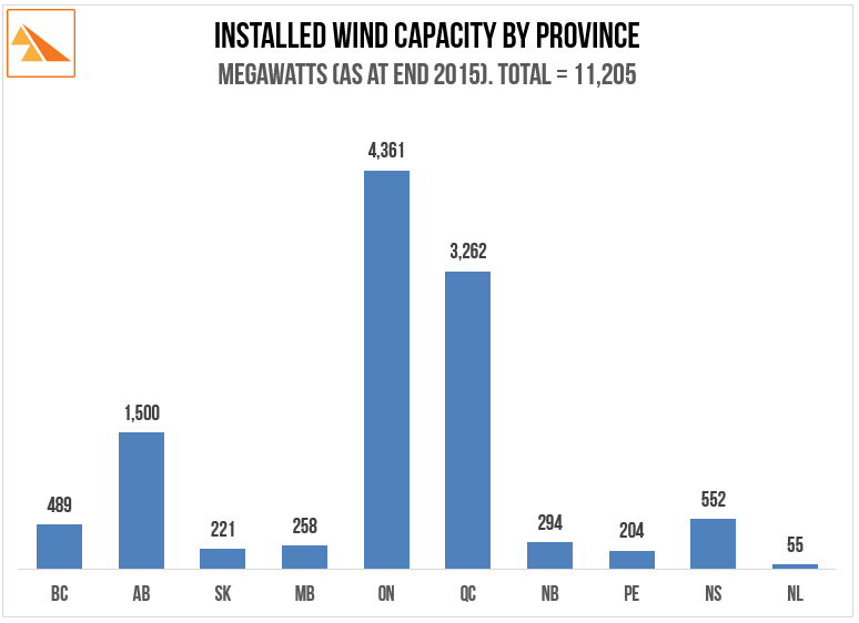 Source   : Canadian Wind Energy Association