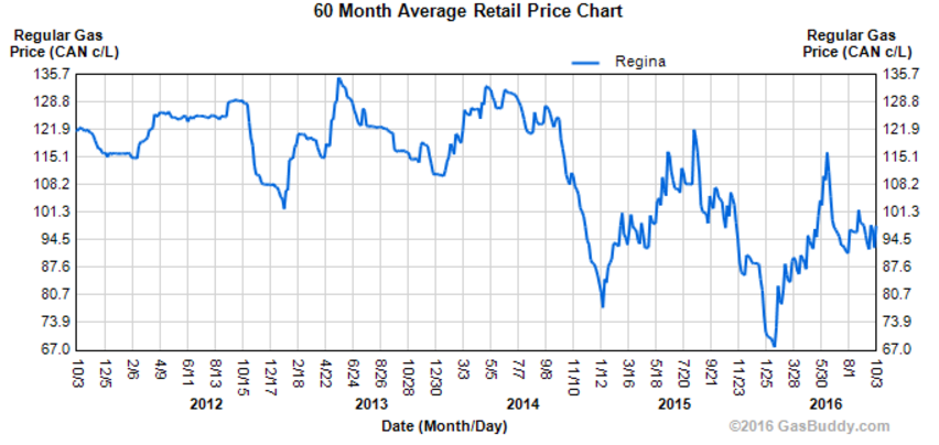 Source: GasBuddy.com - Regina Retail Price Chart