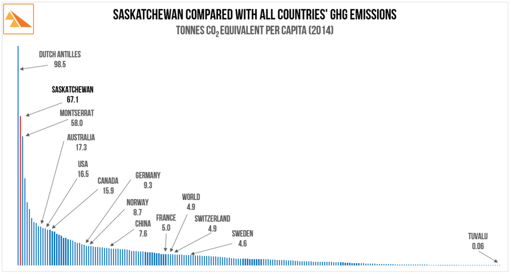 Source: European Union - Emission Database for Global Atmospheric Research (EDGAR): 'GHG time series 1990-2014 per capita emissions for world countries'. Sask data ex Environment Canada. Table A10-16 2016 National Inventory Report Part 3 (GHG data for 2014).