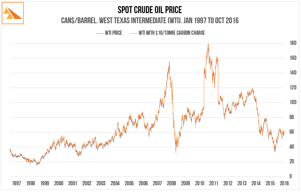 Source: Crude oil price data ex US Energy Information Administration. US/CA Forex Rate - annual average ex Bank of Canada
