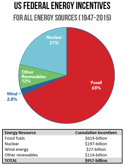 Source: The Joint Committee on Taxation, US Treasury, Office of Management and Budget, DBL Partners, Nuclear Energy Institute, Department of Energy via the American Wind Energy Association blog 19-July 2016.