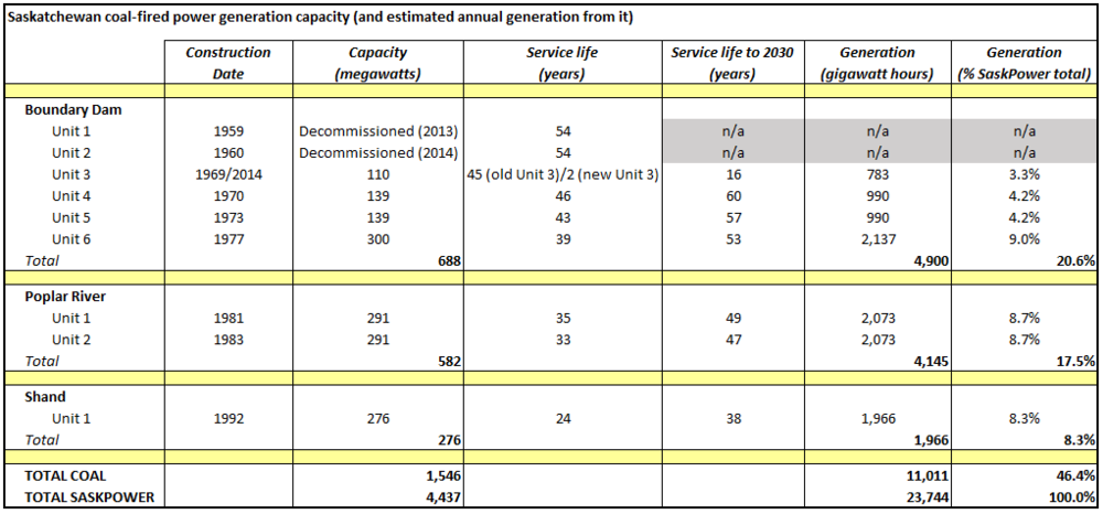 Source: SaskPower 2015 Annual Report. SaskWind calculations and estimates.