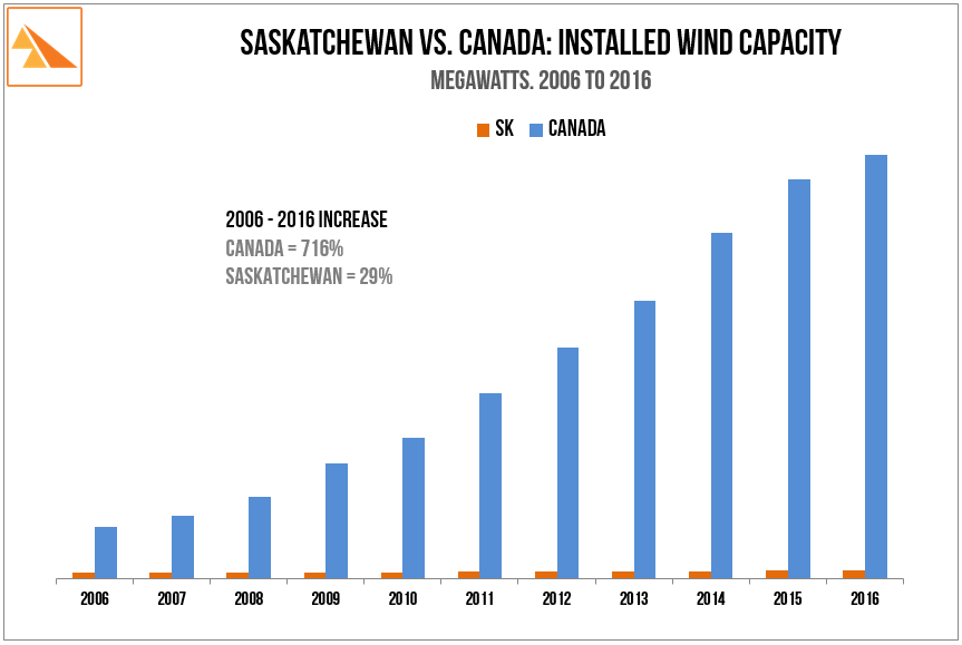 Source:    Canadian Wind Energy Association. SaskPower Report & Accounts 2009 & 2014 + 2015 press releases.