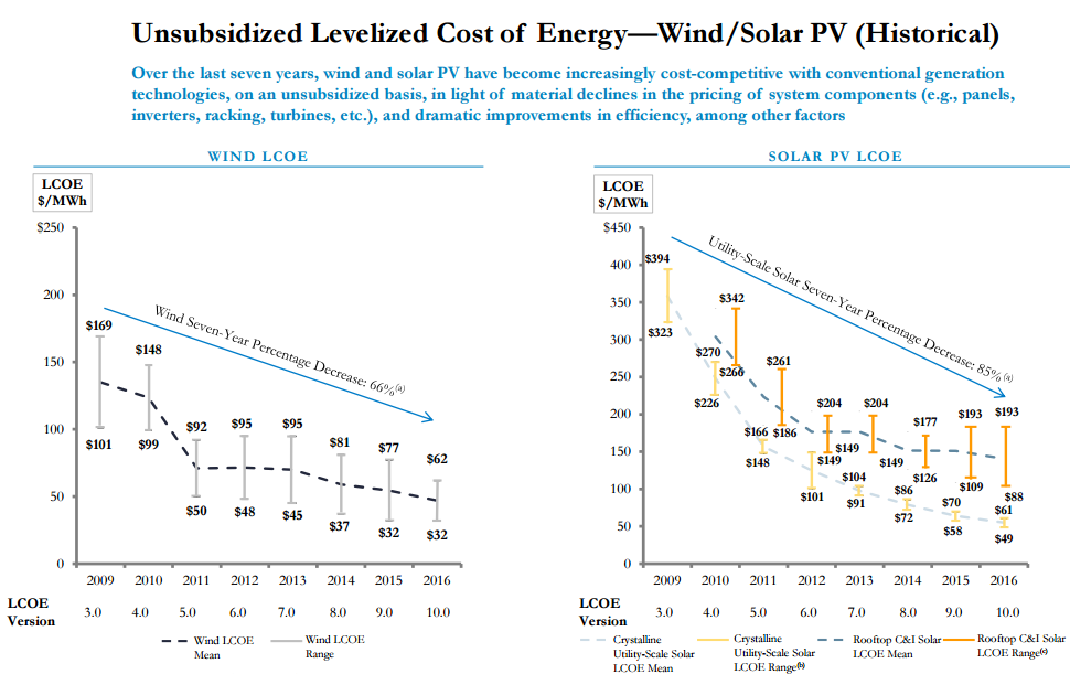 Source: Lazard. 'Lazard's Levelized Cost of Energy Analysis - Version 10.0'. December 2016
