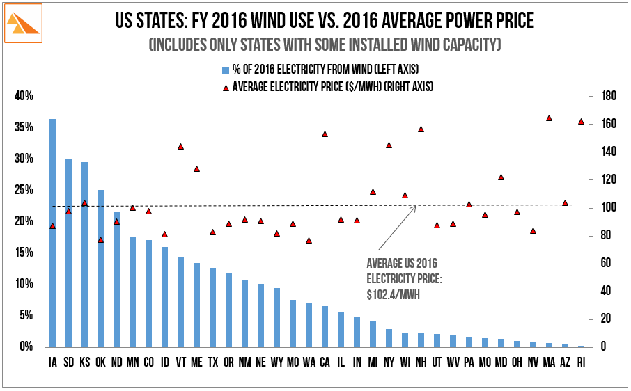 Source:     US Energy Information Administration. Electric Power Monthly - February 2016 for FY 2015.