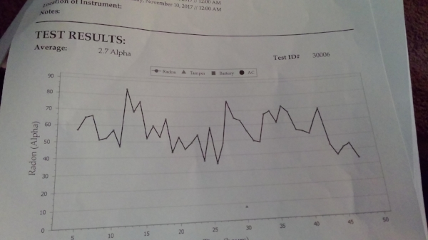 """Radon testing. Above is a radon test we completed. As you can see, the test results turned out high. 2.7 pCi/L. """"Picocuries Per Liter of Air"""". At times the radon did spike up to 4.0. At 2.7 pCi/L the EPA recommends fixing the structure. The radon gas is considered high and dangerious."""