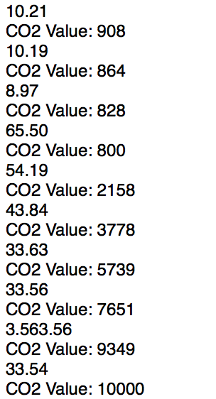 pH and CO2 sensor readings