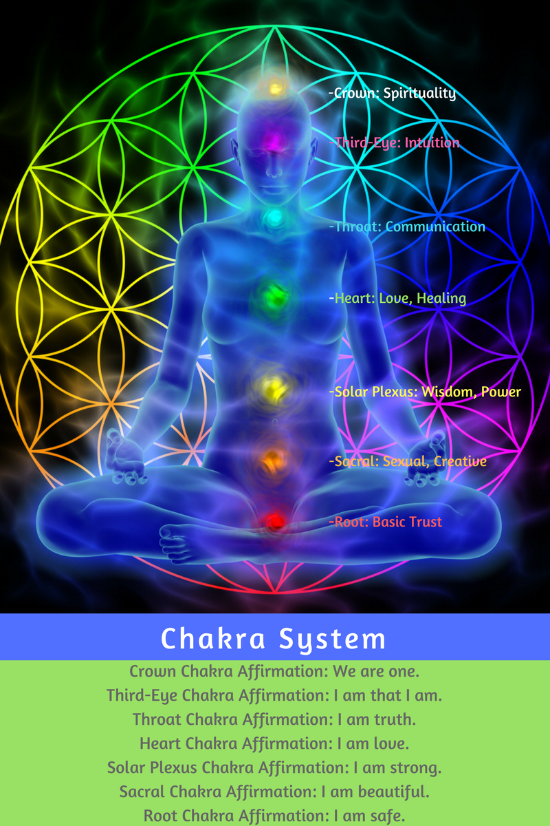 Chakra System color 2 copy.png