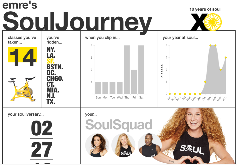 "Members are encouraged to share these ""achievements"" on their social profiles on Twitter and Facebook , hence free marketing/publicity and traffic for SoulCycle."