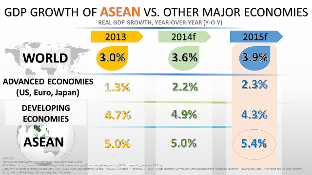 ASEAN GDP growth
