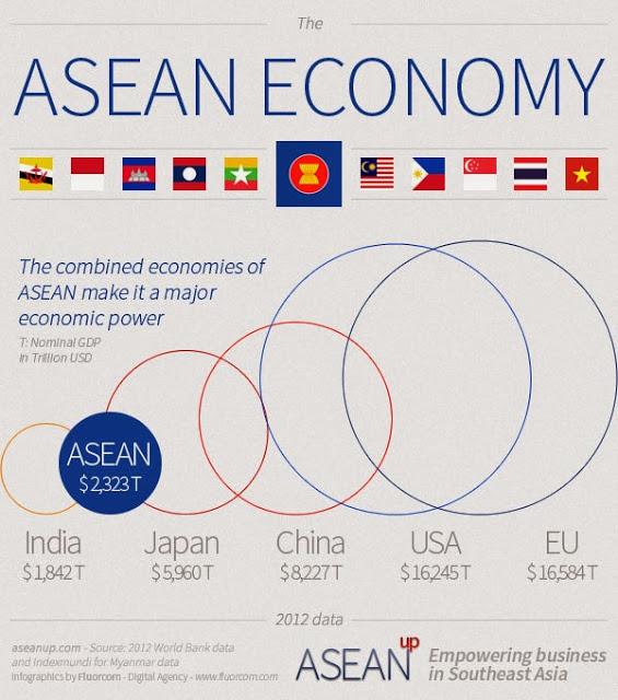 ASEAN economy size