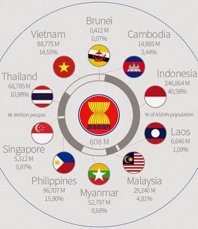 ASEAN population