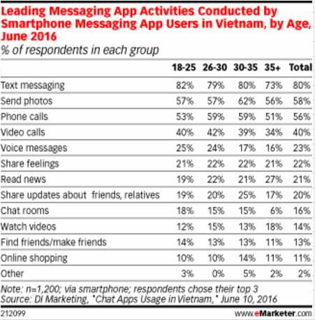 Messenger-app-activity-Vietnamjpg