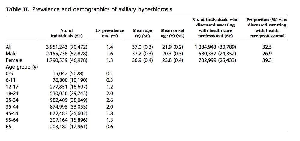 50,8% der Betroffenen haben eine axilläre Hyperhidrose