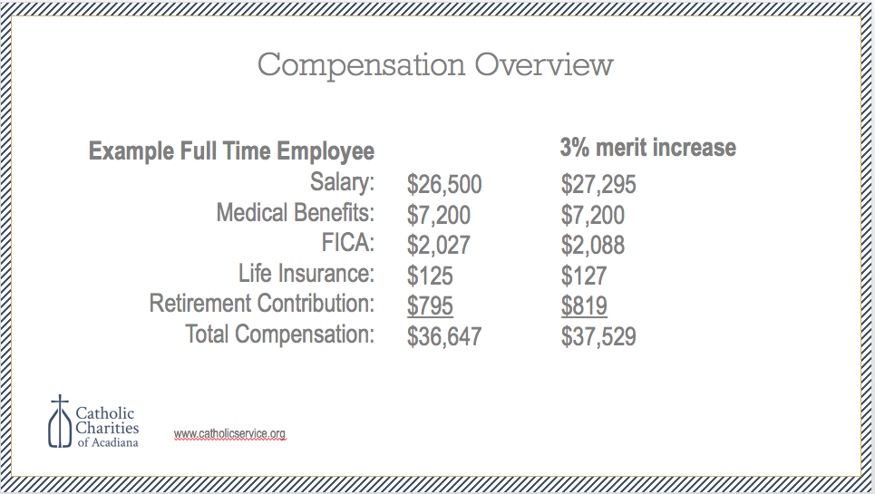 Ex. $882 of new revenue must be secured in order to offer the employee above an increase.