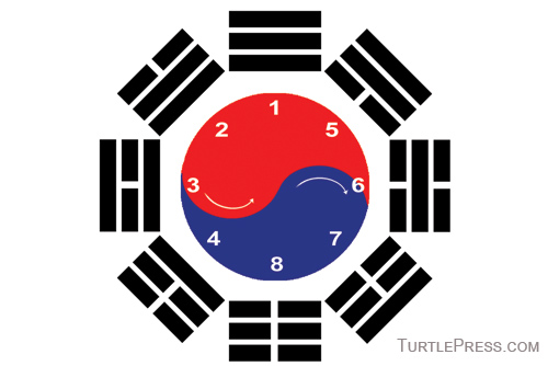 The Taegeuk diagram