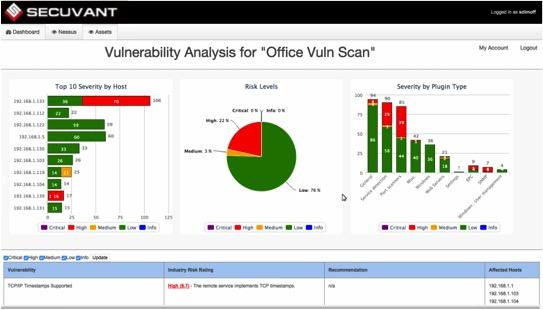 Secu_TM_vulnerability
