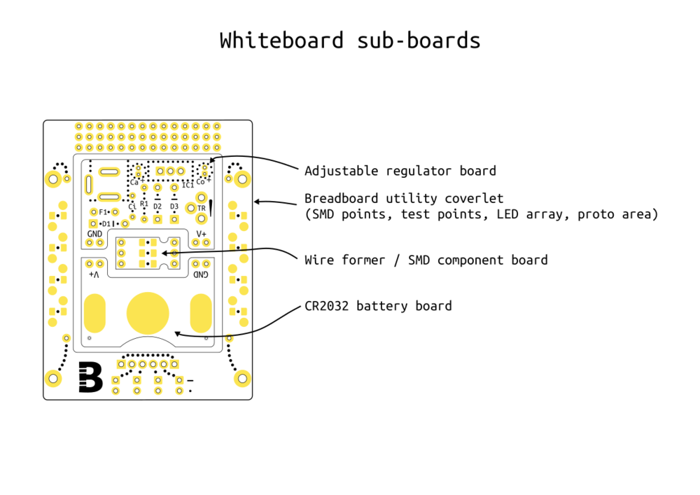 Board Layout  PDF