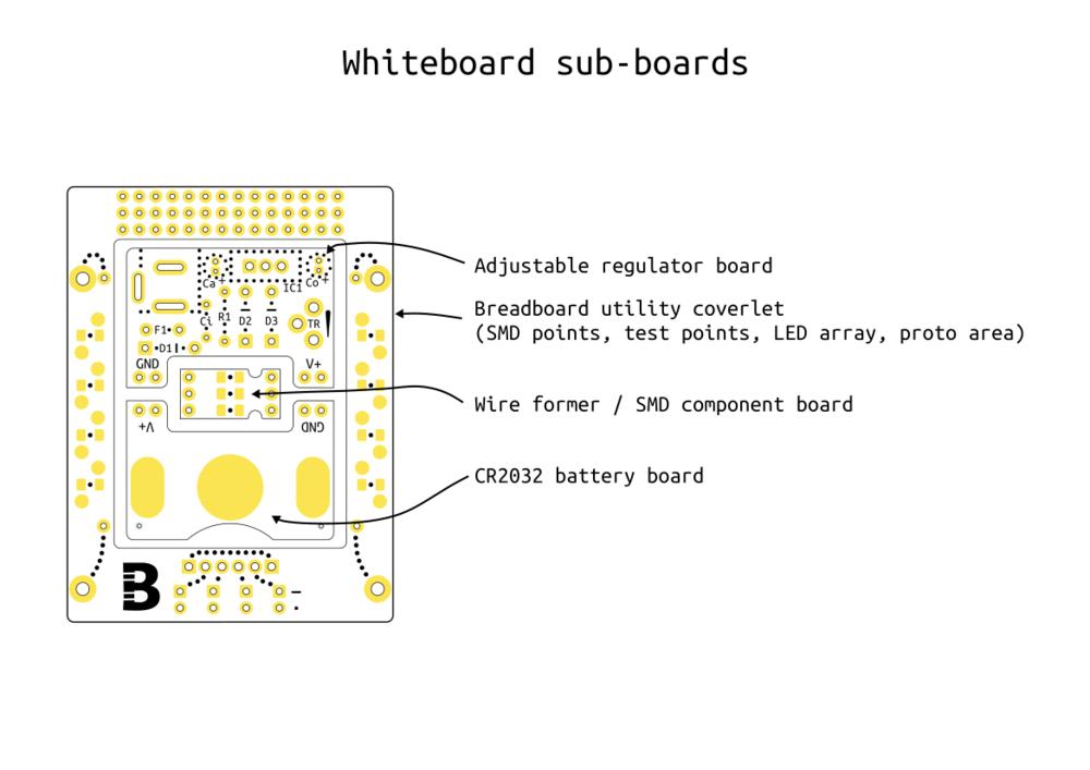 Board Layout PDF
