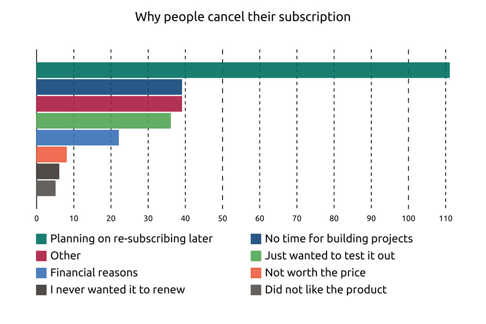 When people cancel, they are asked to optionally provide an explanation. First they choose a pre-set category then have a text field to explain. We've taken 'Other' explanations and combined them to other categories where they exist. 'Planning on re-subscribing later' often has within it an explanation to do with time and financial reasons.