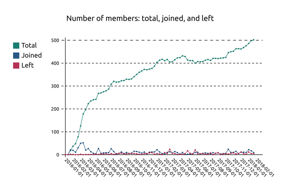 Growth curve of Boldport Club membership, composed of joined and cancelled memberships. Each data point is an accumulation over about 15 days.