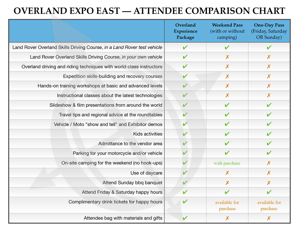Still deciding between an all-inclusive Overland Experience package or purchasing a Weekend / One-Day Pass?  Check out our comparison chart  (click image to enlarge).