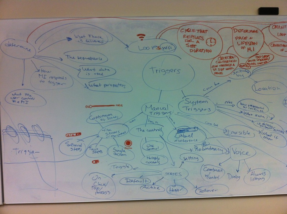 Using our summary, we mind-mapped the contents of Microinteractions