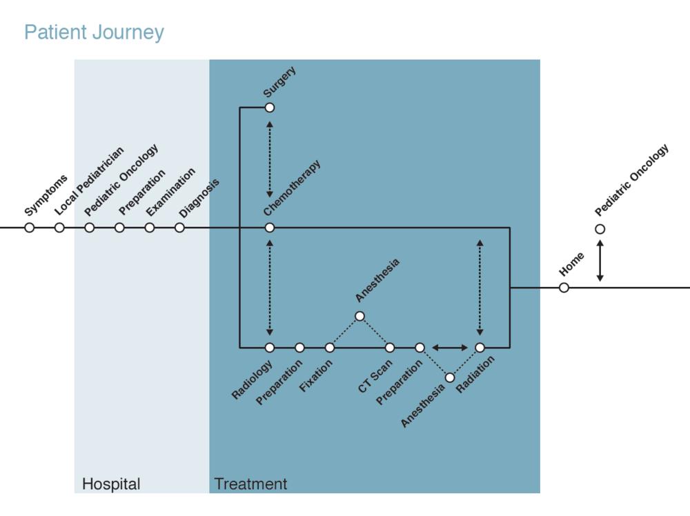 Patient Journey Map