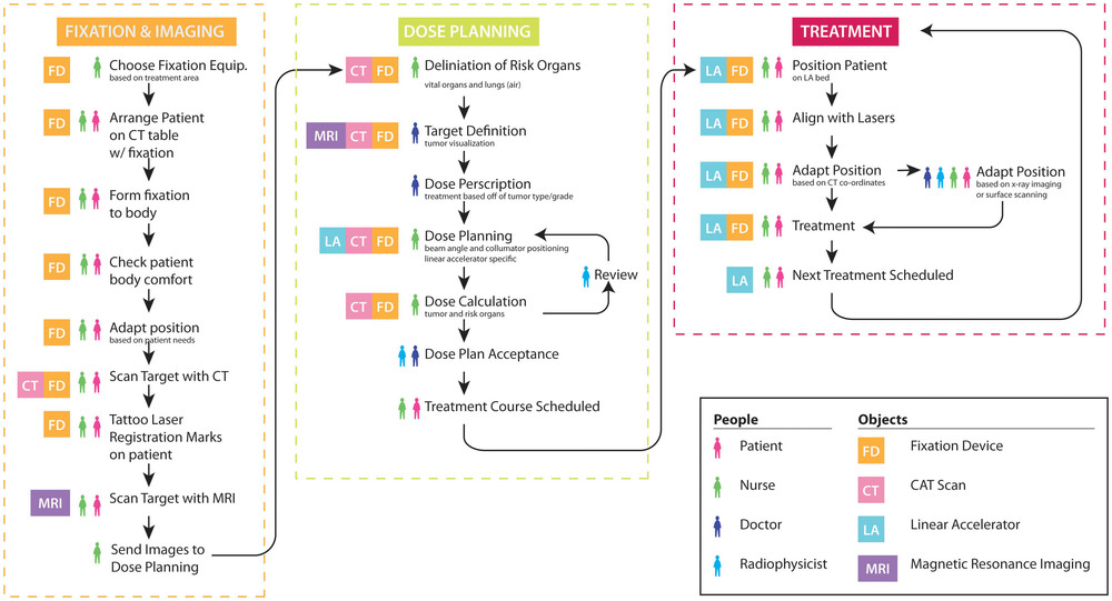 radiotherapy flow chart.jpg