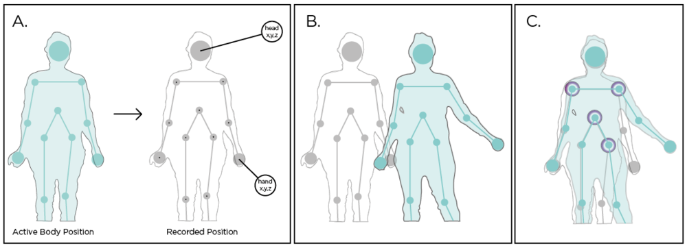 Sketch of how the active and recorded positional data could be visualized.   A. Active skeleton (blue) being transformed into recorded positional data (grey).   B. Overlap of the active and recorded skeletons.   C. Correct alignment of four joints noted by the halos.