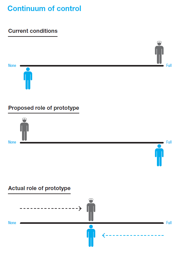 Shifting the roles of the patient (blue) and nurse (grey)   within the radiotherapy positioning process.