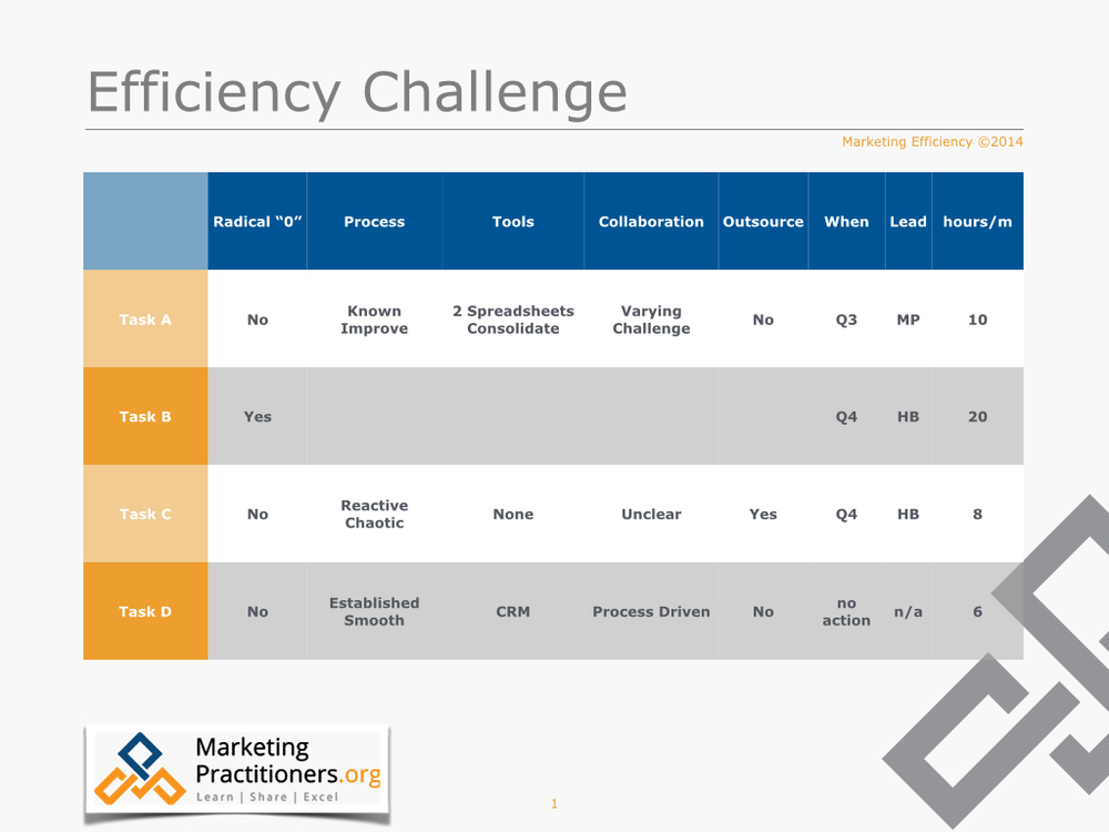 Challenging the efficiency of marketing activities