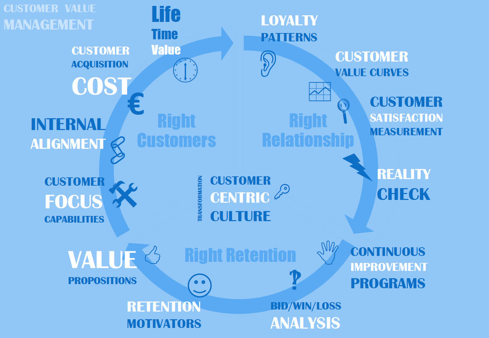 Customer Centricity: Customer Value, Customer Retention, Customer Relationship