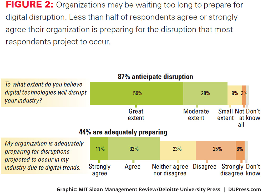 Market disruption alert vs management preparing for disruptions. Opportunis helps businesses to anticipate market disruption and strategically improve marketing effectiveness, strategic insights and facts based leadership, including automation and digitalization of market insights.