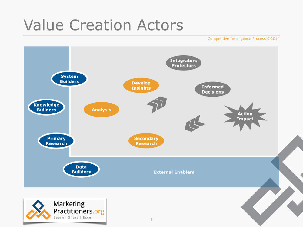 Competitive Intelligence Value Creation Actors