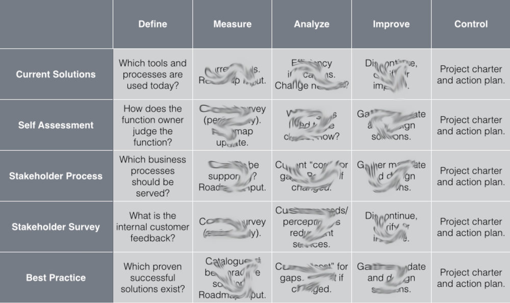 DMAIC Data Driven Improvement Process