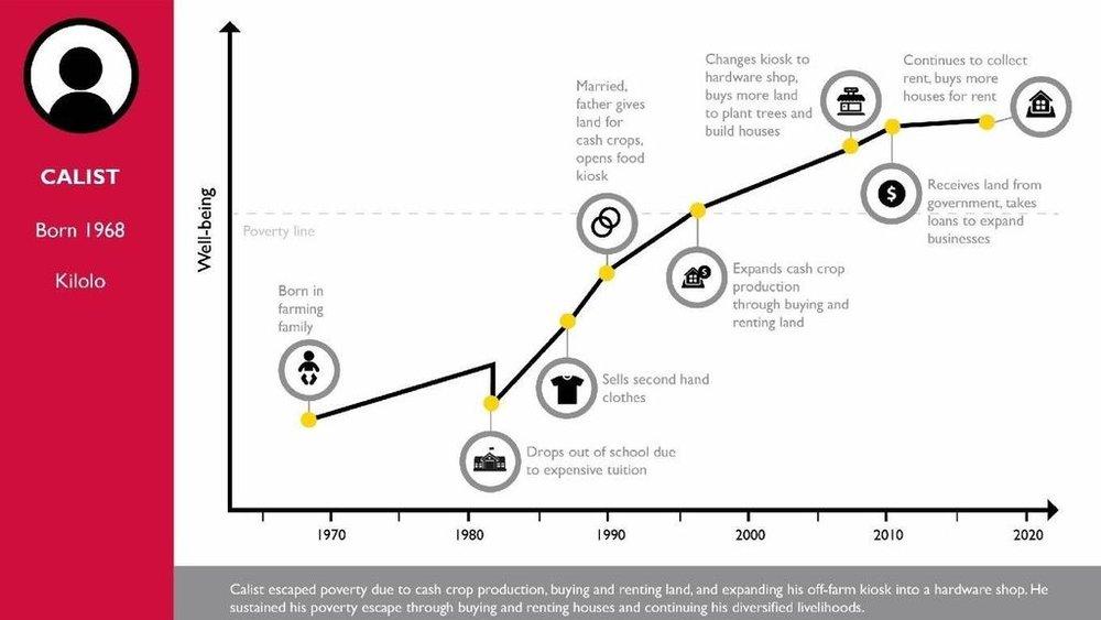 Figure 1. Calist's life history diagram, Kilolo, Tanzania