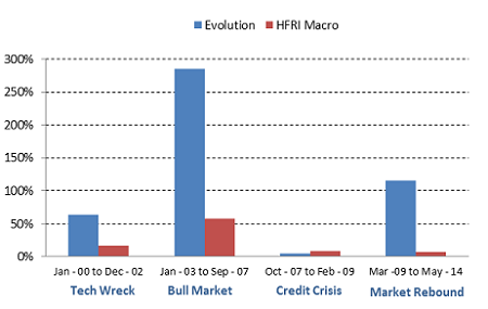 The chart above shows the total returns of the HFRI Macro (Total) index and the Evolution Global Macro Strategy during various market environments.