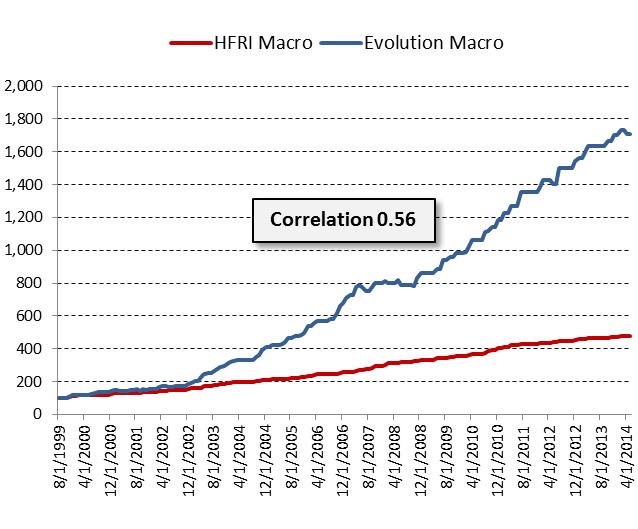 The chart above shows the cumulative return when the HFRI Macro (Total) Index has experienced a positive monthly return.  The Evolution Global Macro Strategy demonstrates a 0.56 correlation during these months.