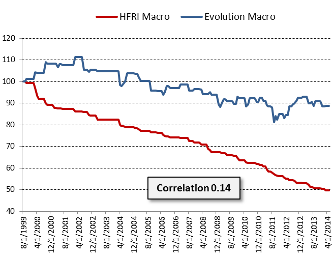 The chart above shows the cumulative return when the HFRI Macro (Total) Index has experienced a negative monthly return.  The Evolution Global Macro Strategy demonstrates a 0.14 correlation during these months.