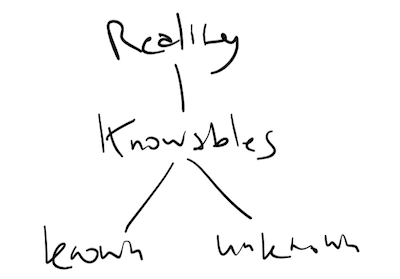 Areas of the 'knowables'.