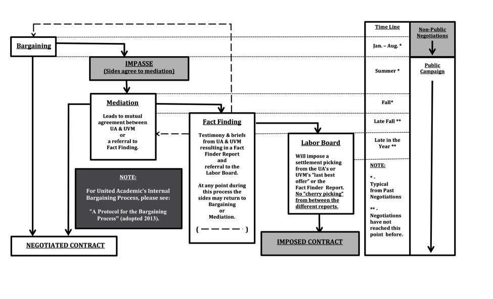 negotiations flow chart.png