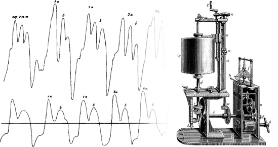 The first graphs of blood pressure are produced with the kymograph, invented by Carl Ludwig.