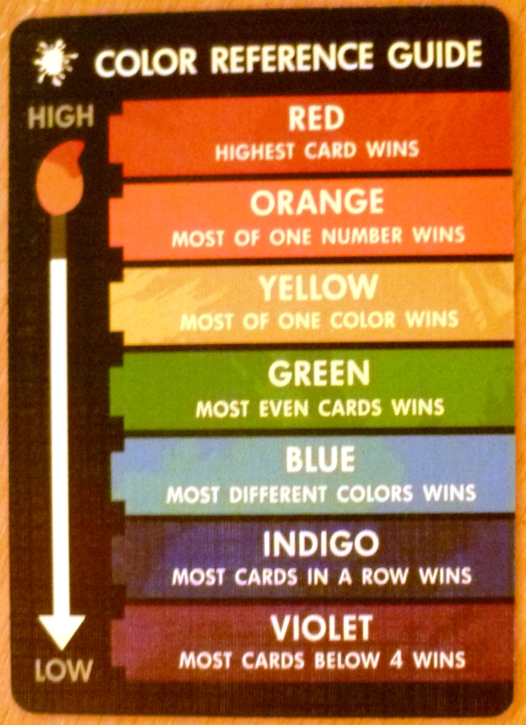 Crib card showing rankings and possible scoring abilities