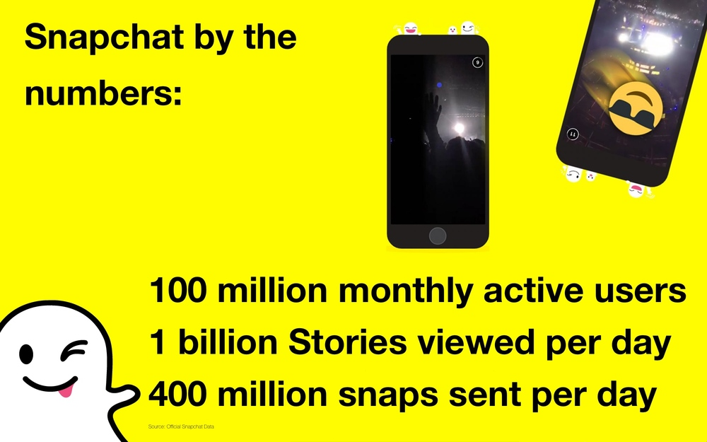 Snapchat by the Numbers.jpg