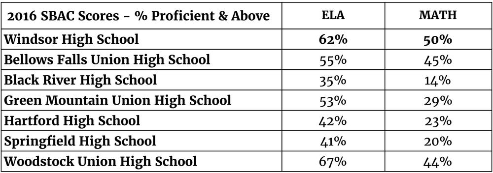 Average grades of a high school student?