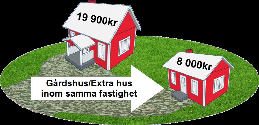 8 000 kr för Gårdshus / Extra hus  Gäller inom 45 meter från huvudbyggnaden och på samma fastighet (dvs samma fastighetsbeteckning)