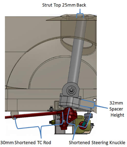Figure 4. Other suspension modifications required to match the JBC suspension setup
