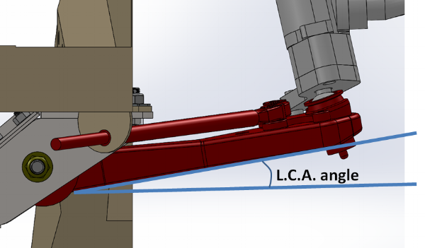 Figure 2. LCA angle measurement