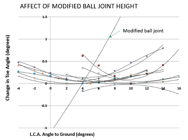 Figure 5. Bump steer induced by use of non-stock ball joint in aftermarket LCA.